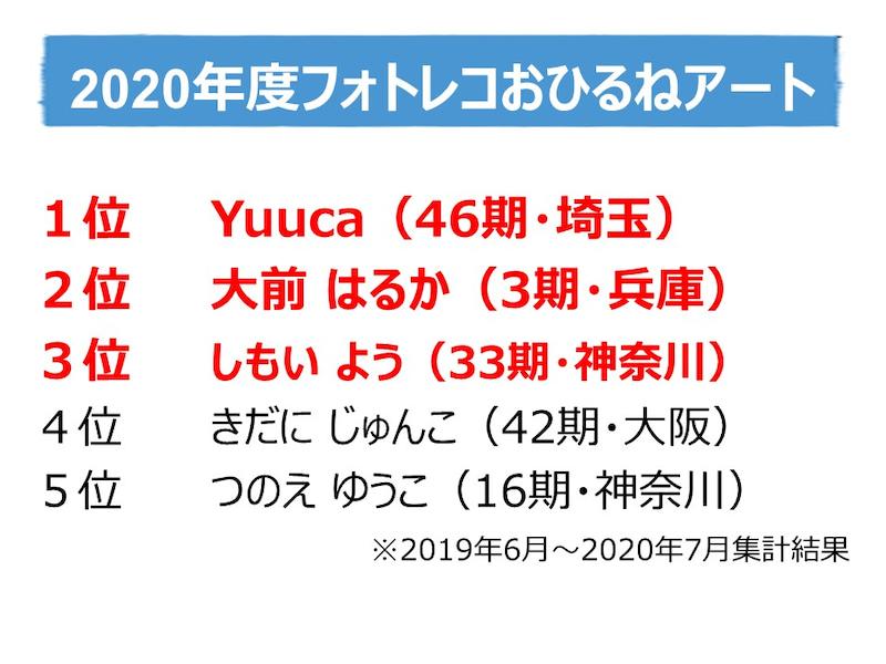 【2020講師アワード】フォトレコおひるねアートランキング